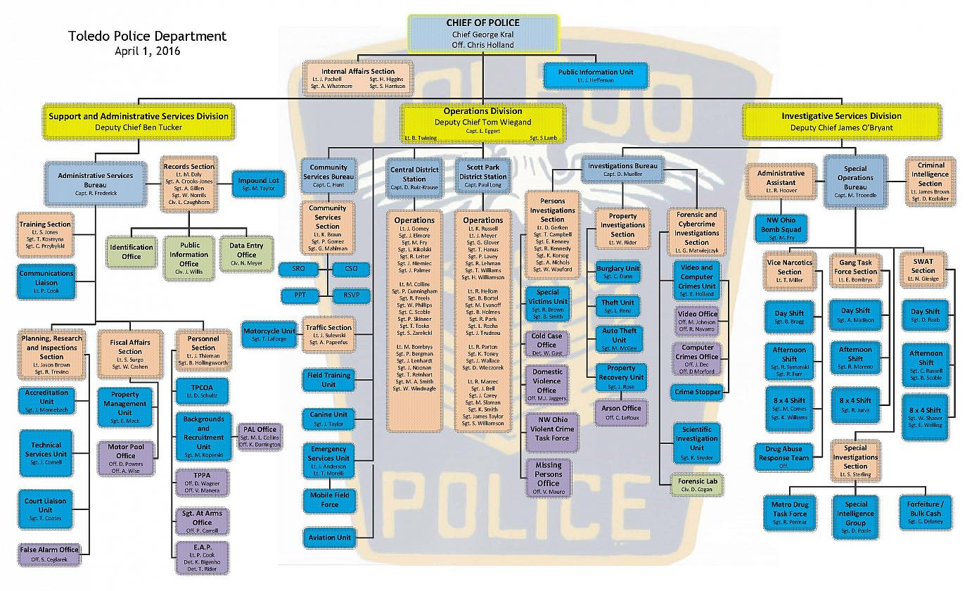 Use of force by police officers